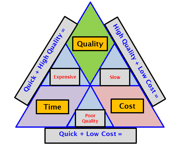 Quality Triangle III - 25June2018