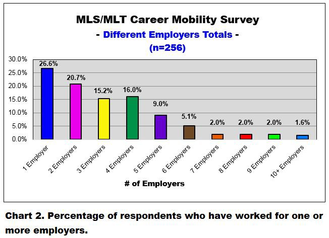 mls-mlt career mobility survey - total number of different employers - 23aug20183178760718607448147..jpg