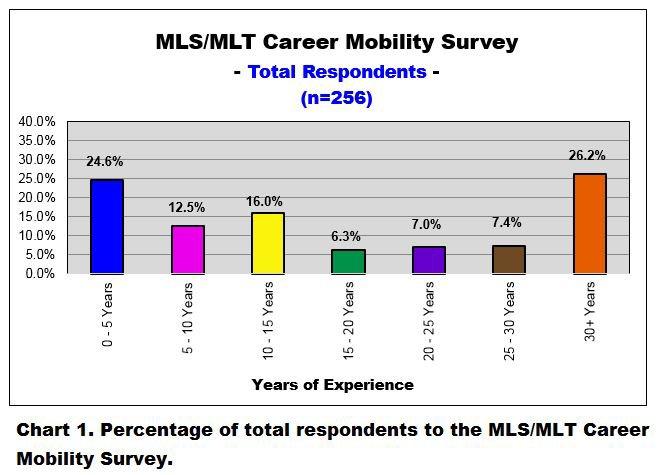 mls-mlt career mobility survey - total number of respondents - 23aug20185491501146070474776..jpg